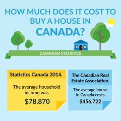 How Much Does It Cost to Buy a House in Canada?