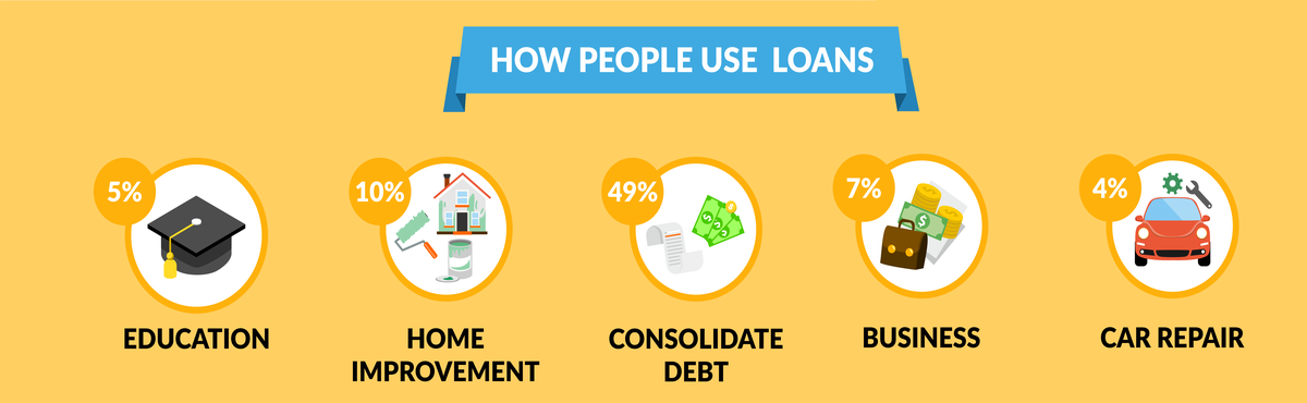Personal Loans For People With Bad Credit